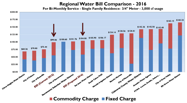 WaterComparisonCharts_2016