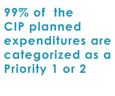 99% of the planned CIP expenditures are categorized as a Priority 1 or 2