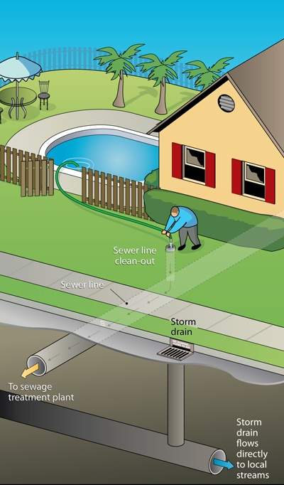 How to Drain Swimming Pool