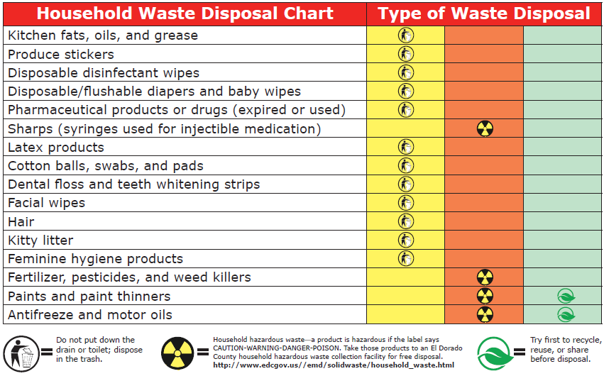 Household Waste Chart icon
