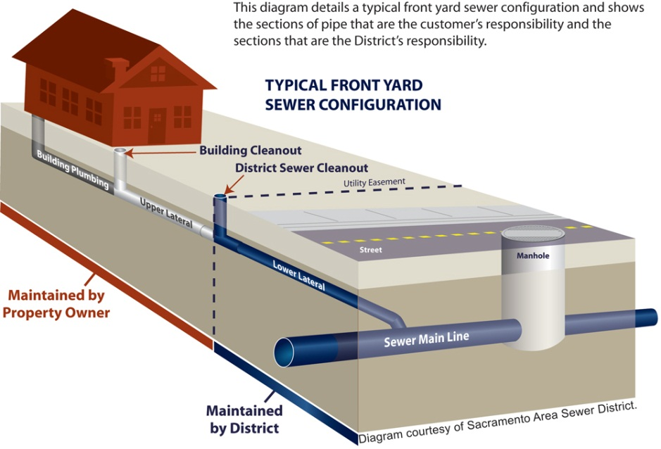 Diagram of typical front yard sewer configuration and noted owner responsibilities and District responsibilities