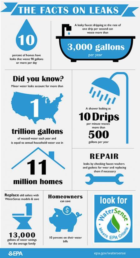 Facts-On-Leaks-EPA